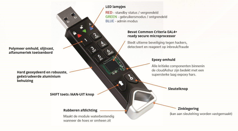 De meest veilige USB-stick